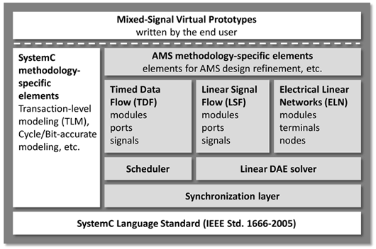 Architecture of SystemC, TLM, and AMS extensions for building a mixed-signal virtual prototype