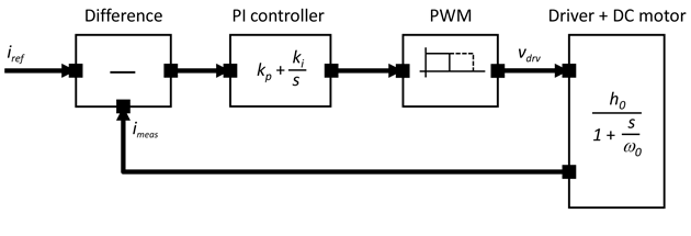 Functional model in the Laplace domain of a DC motor control system