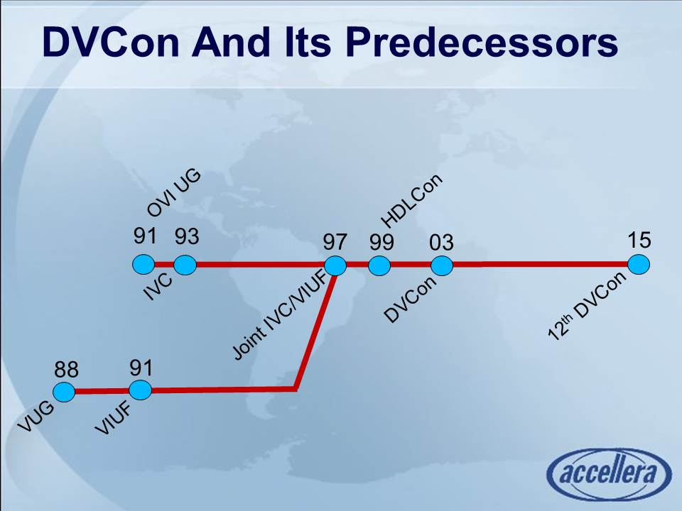 DVCon and Its Predecessors